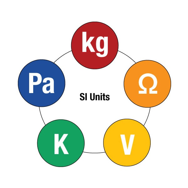 SI Units that Change Because of The New Definition of the Kilogram