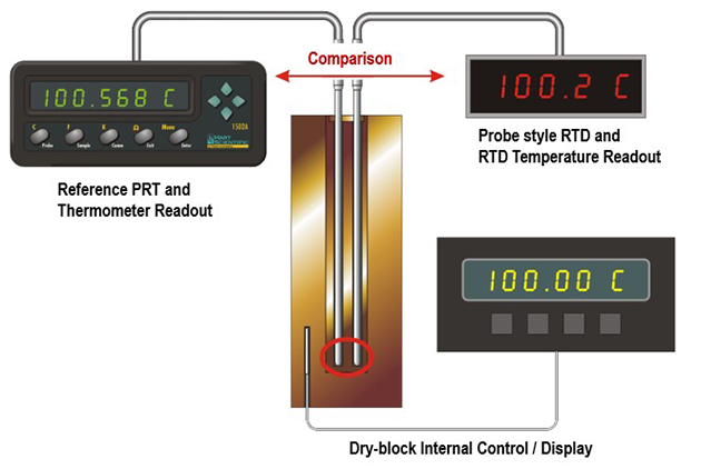 Comparison calibration using a reference PRT with dry-block