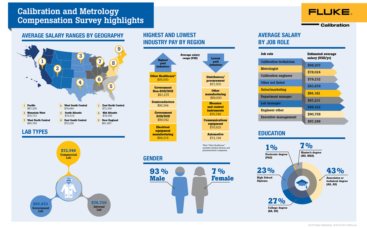 Calibration and Metrologist Salary Survey Highlights Infographic