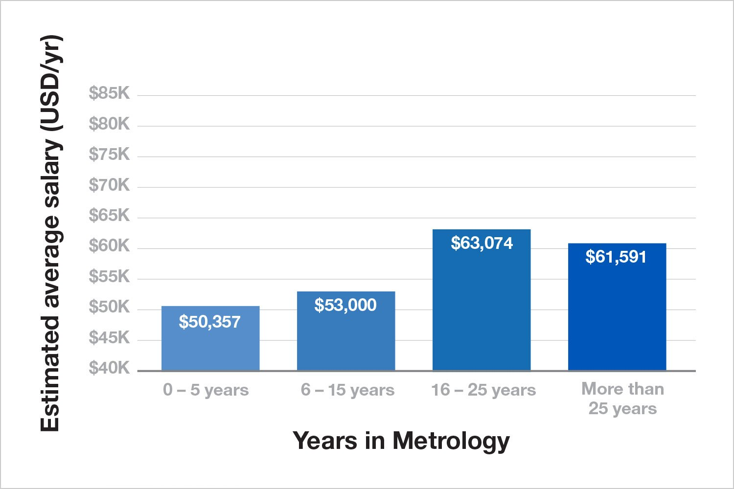Years in metrology bar graph