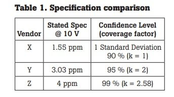 Electrical Calibration Specification Comparison Table